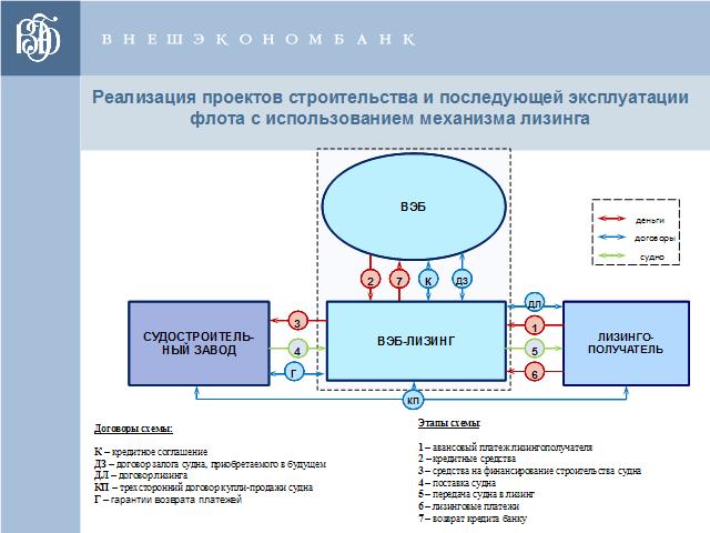 квартиру недоступнос ь лизингового механизма Владимир